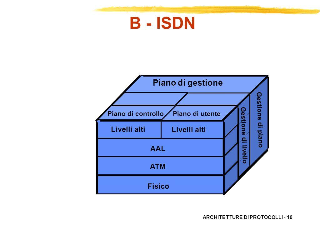 B - ISDN Piano di gestione Livelli alti Livelli alti AAL ATM Fisico