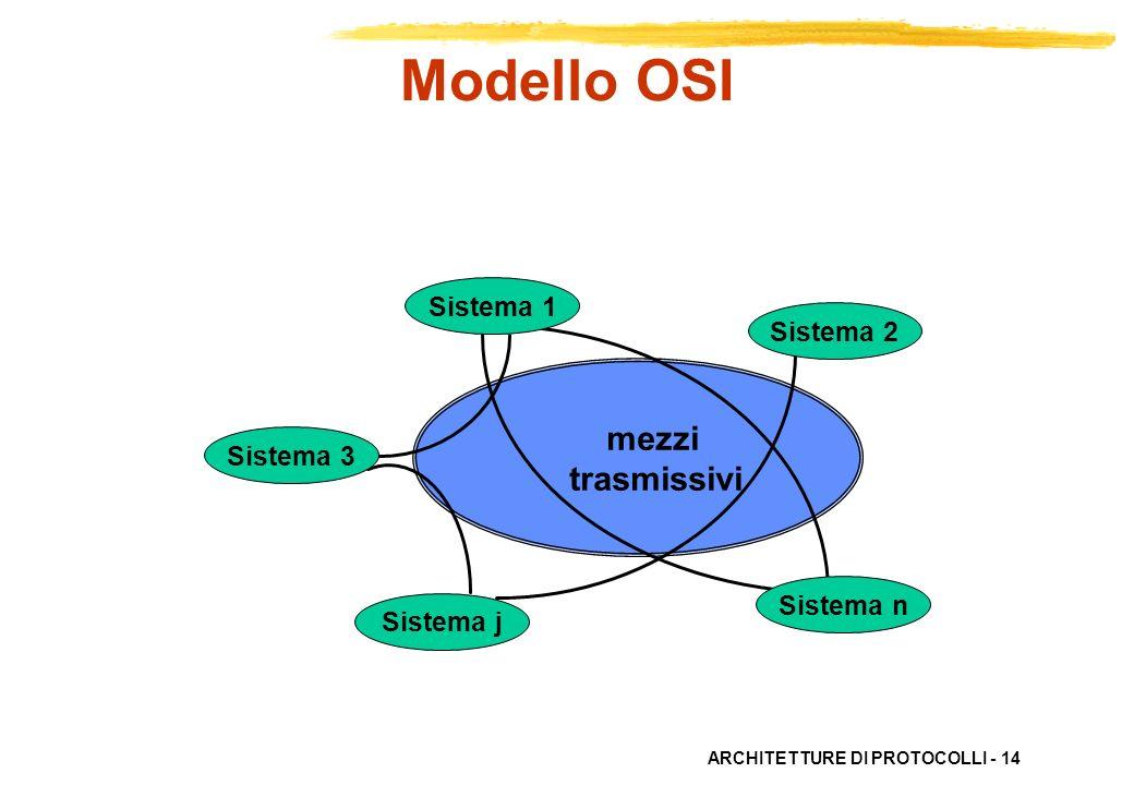 Modello OSI mezzi trasmissivi Sistema 1 Sistema 2 Sistema 3 Sistema n