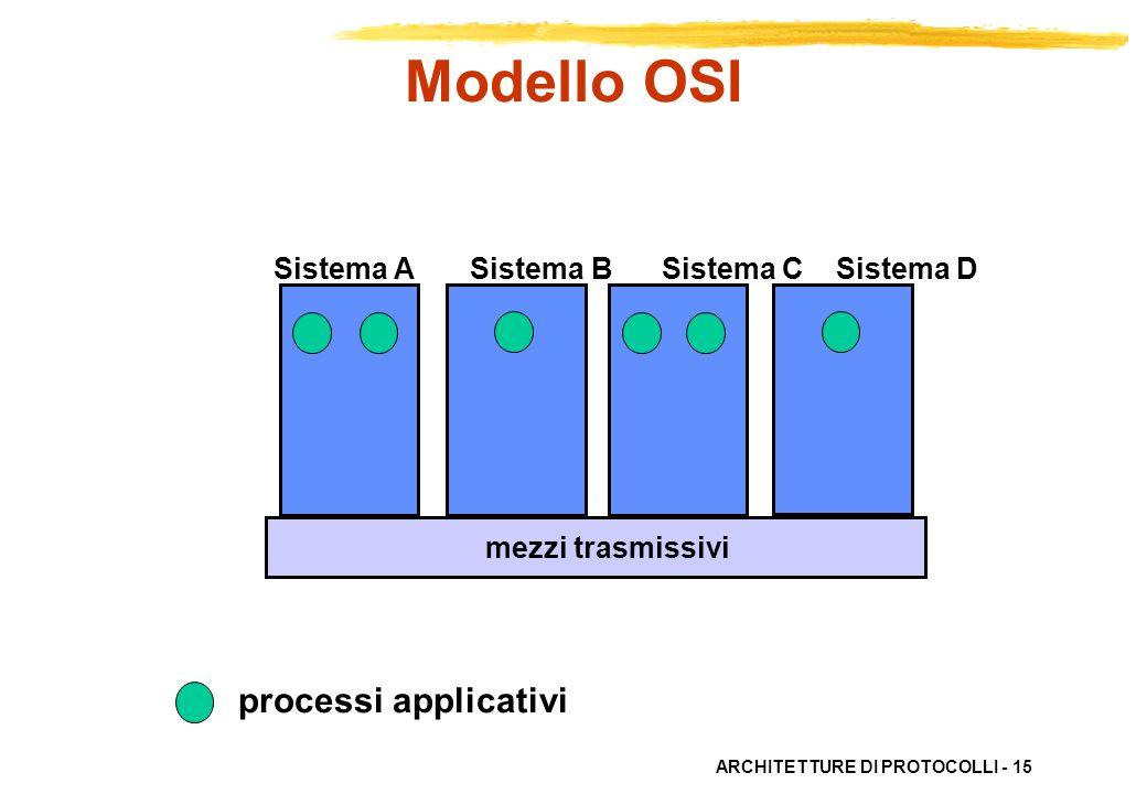 Modello OSI processi applicativi