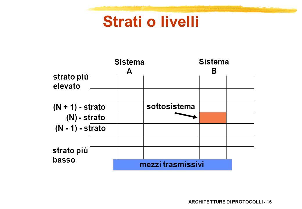 Strati o livelli Sistema A B strato più elevato sottosistema