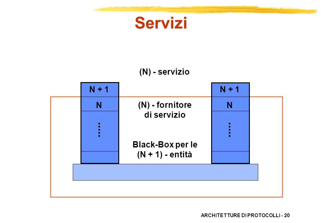 Servizi (N) - servizio N + 1 N (N) - fornitore di servizio