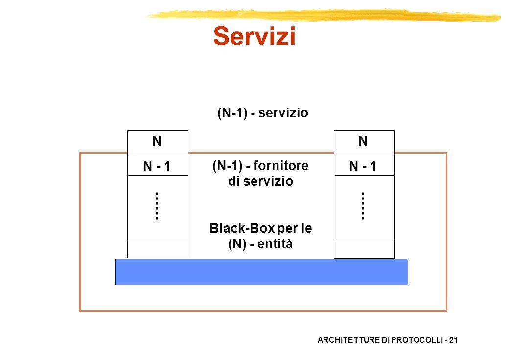 Servizi (N-1) - servizio N N N - 1 N - 1 (N-1) - fornitore di servizio
