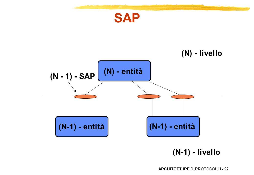 SAP (N) - livello (N) - entità (N - 1) - SAP (N-1) - entità