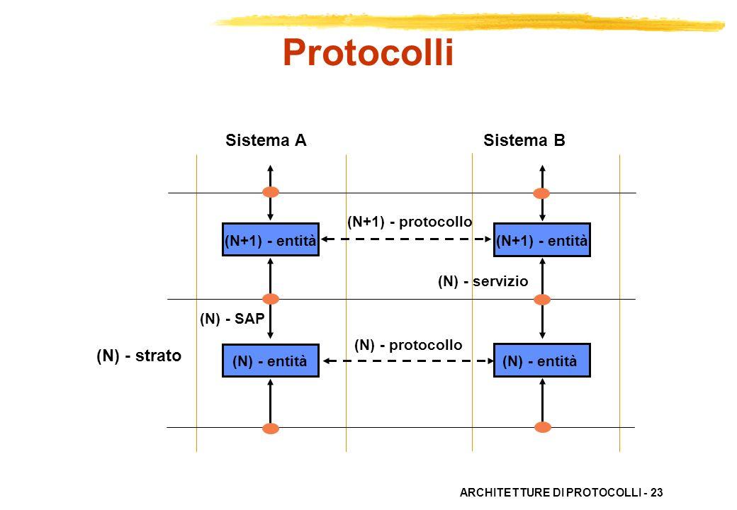 Protocolli Sistema A Sistema B (N) - strato (N+1) - protocollo