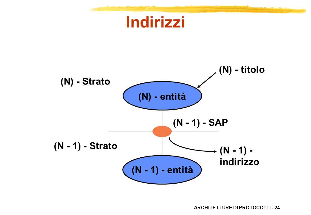 Indirizzi (N) - titolo (N) - Strato (N) - entità (N - 1) - SAP