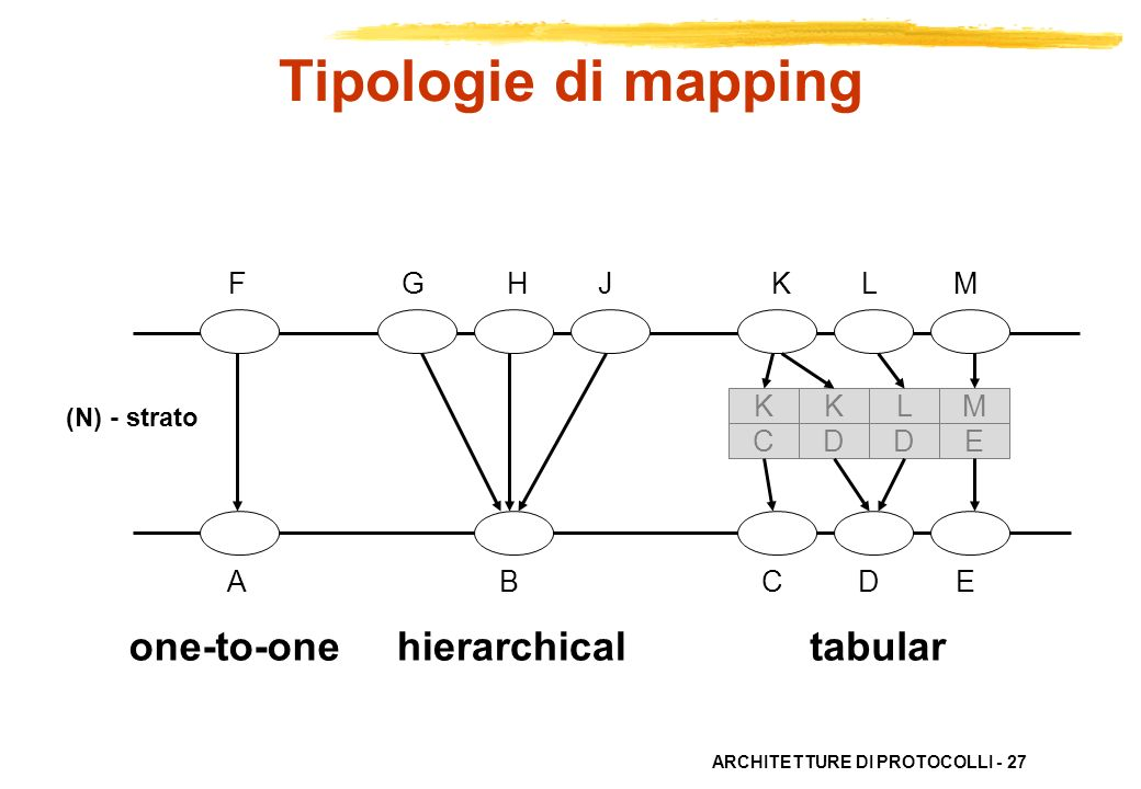 Tipologie di mapping one-to-one hierarchical tabular F G H J K L M K K
