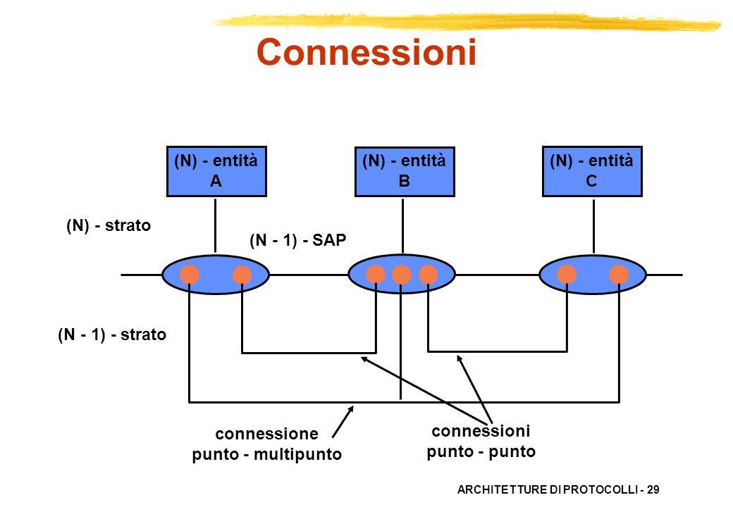 Connessioni (N) - entità C B A (N) - strato (N - 1) - strato