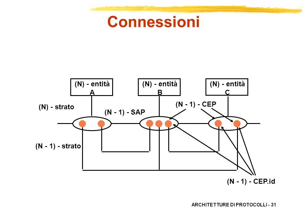 Connessioni (N) - entità A B C (N) - strato (N - 1) - strato