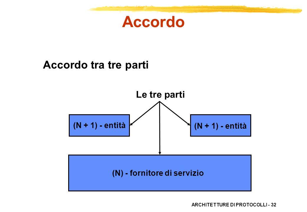 Accordo Accordo tra tre parti Le tre parti (N + 1) - entità