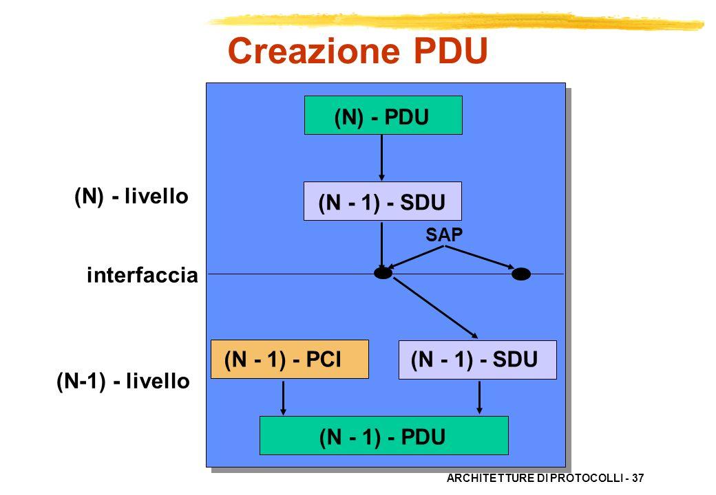 Creazione PDU (N) - PDU (N) - livello (N - 1) - SDU interfaccia