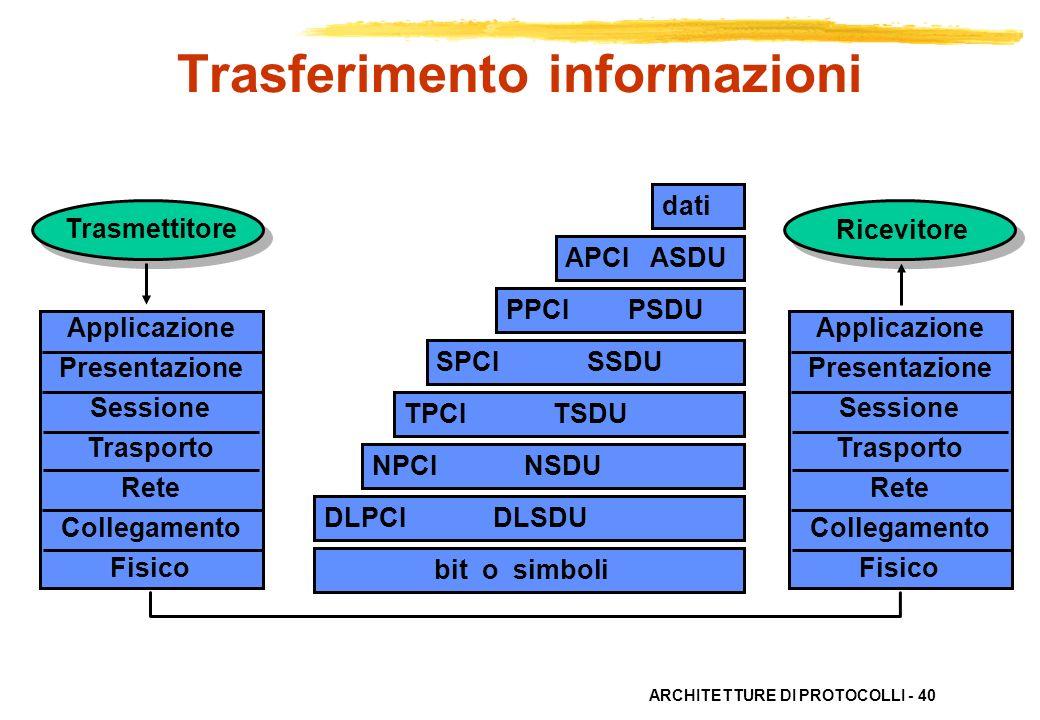 Trasferimento informazioni