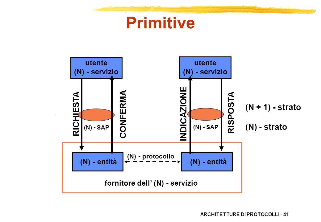 Primitive INDICAZIONE RICHIESTA CONFERMA RISPOSTA (N + 1) - strato