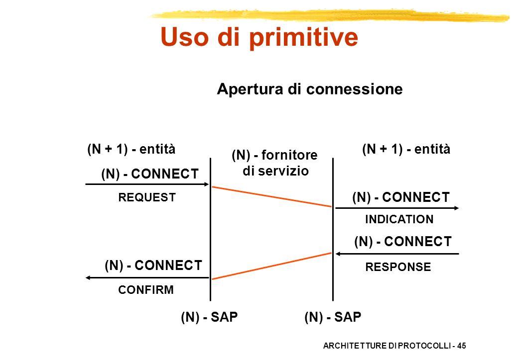 Uso di primitive Apertura di connessione (N + 1) - entità