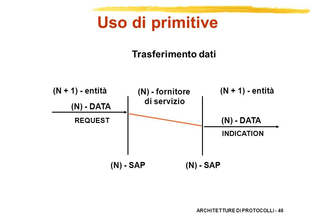 Uso di primitive Trasferimento dati (N + 1) - entità (N) - fornitore