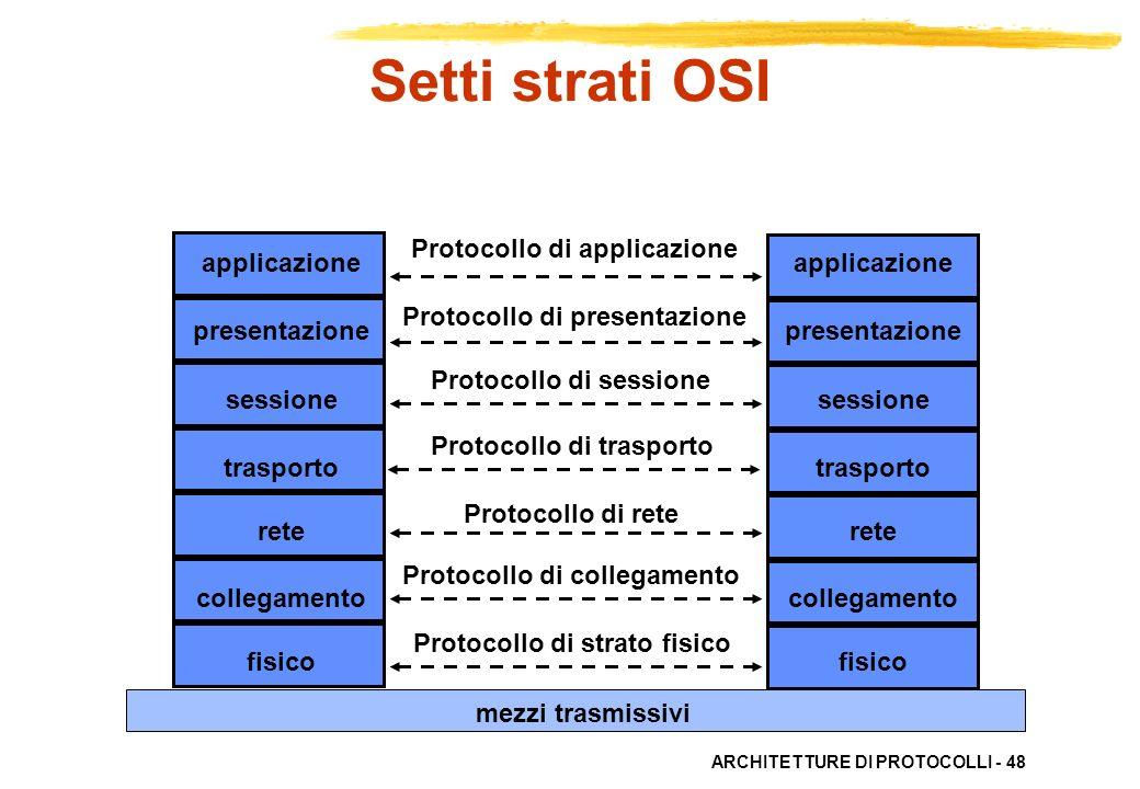 Setti strati OSI Protocollo di applicazione applicazione presentazione