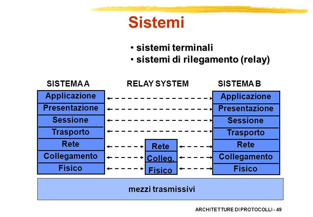 Sistemi sistemi terminali sistemi di rilegamento (relay)