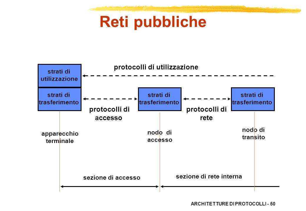 Reti pubbliche protocolli di utilizzazione protocolli di accesso