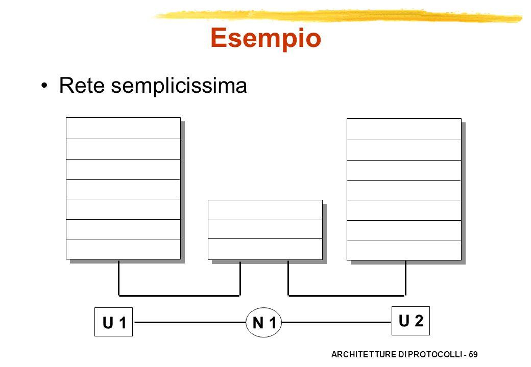 Esempio Rete semplicissima U 1 N 1 U 2