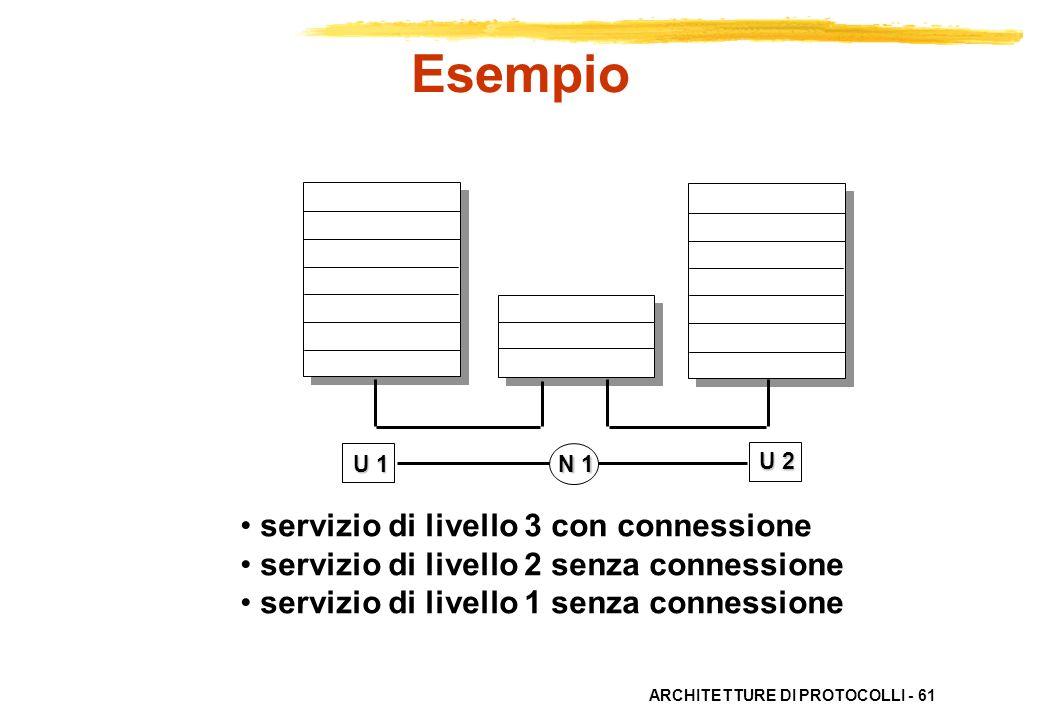 Esempio servizio di livello 3 con connessione