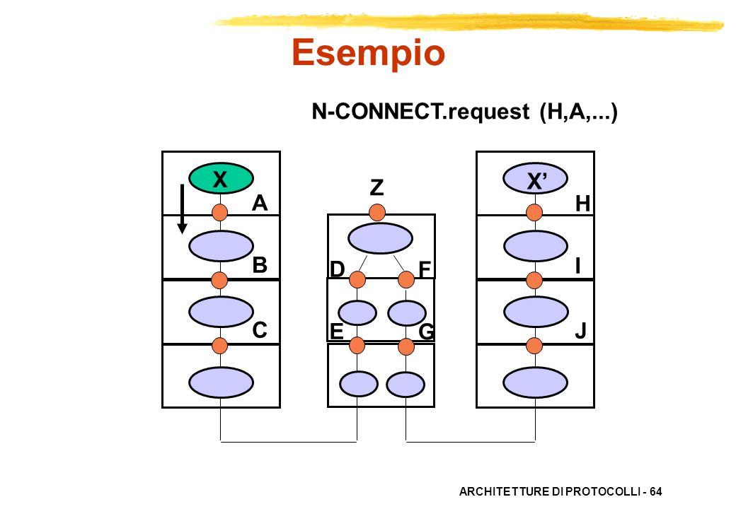 Esempio N-CONNECT.request (H,A,...) X X' Z A B C H I J D E F G