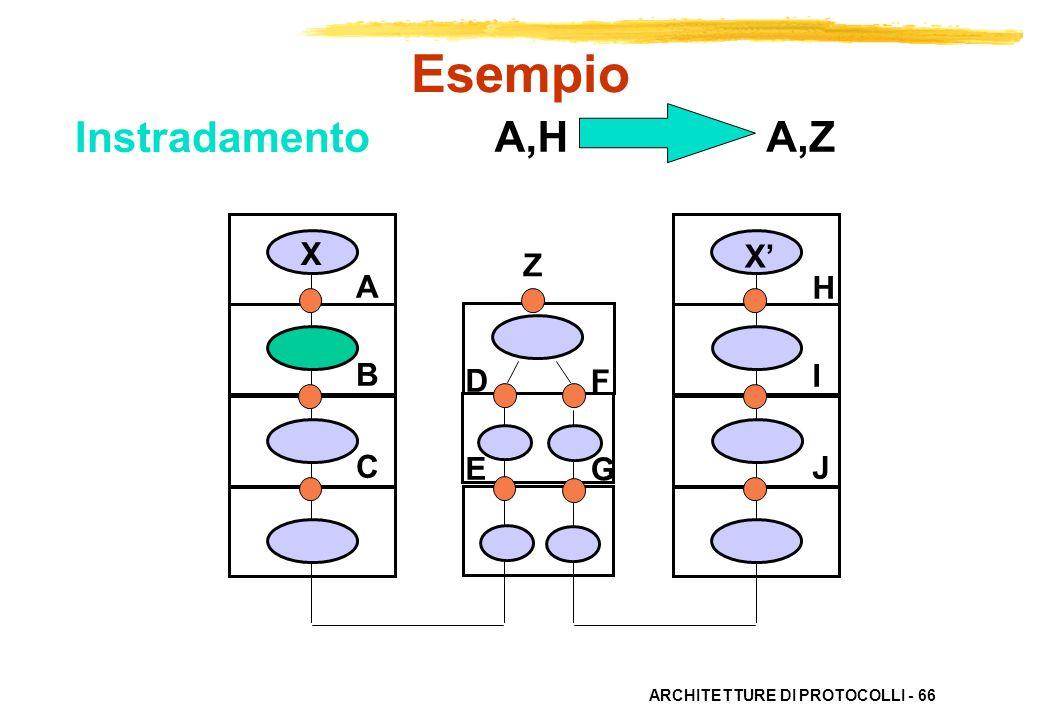 Esempio Instradamento A,H A,Z X X' Z A B C H I J D E F G