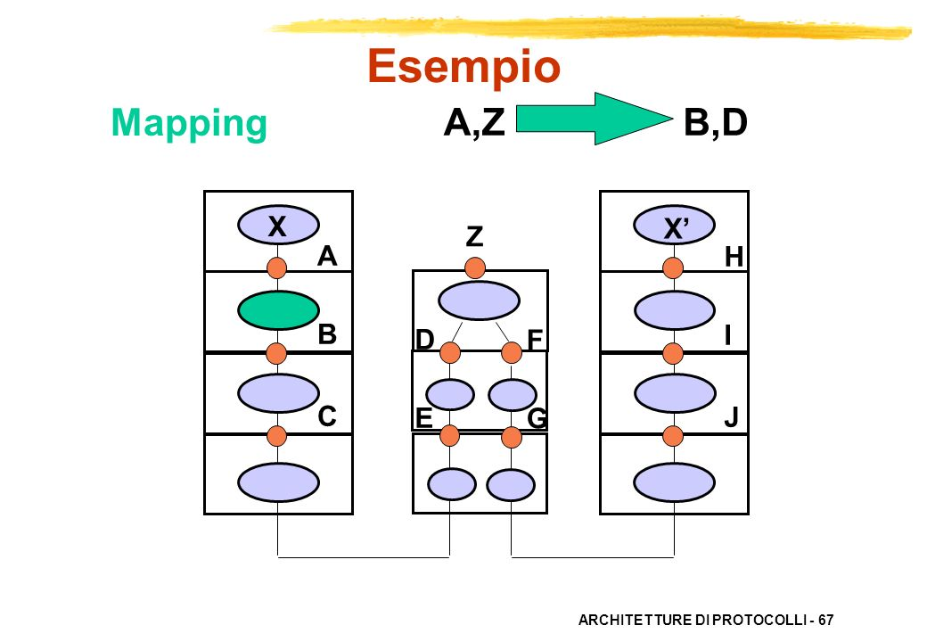Esempio Mapping A,Z B,D X X' Z A B C H I J D E F G