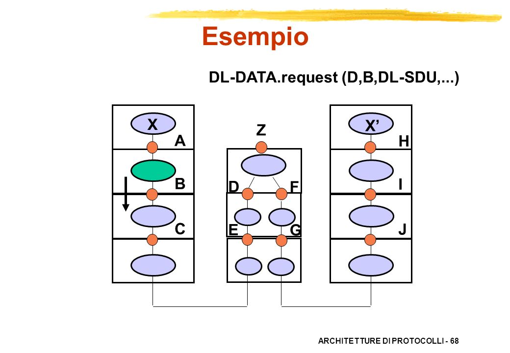 Esempio DL-DATA.request (D,B,DL-SDU,...) X X' Z A B C H I J D E F G