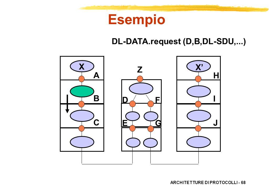 Esempio DL-DATA.request (D,B,DL-SDU,...) X X' Z A B C H I J D E F G