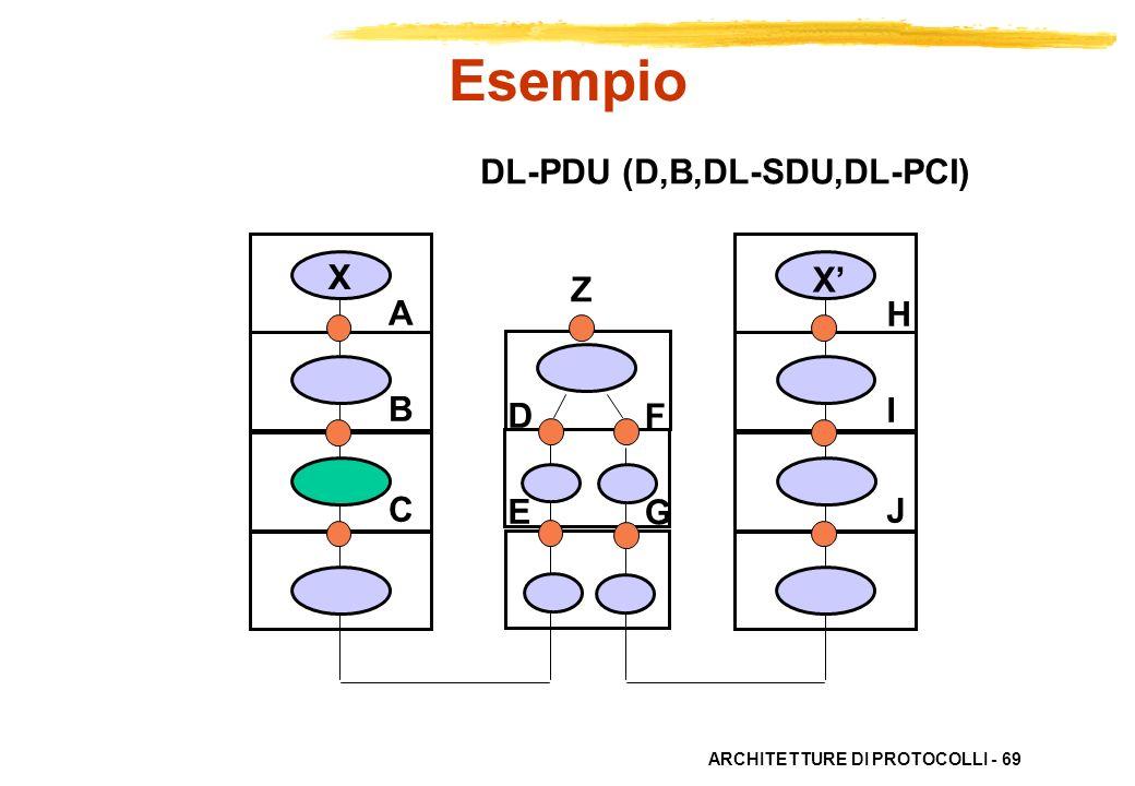 Esempio DL-PDU (D,B,DL-SDU,DL-PCI) X X' Z A B C H I J D E F G