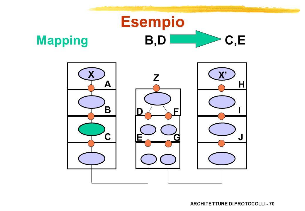 Esempio Mapping B,D C,E X X' Z A B C H I J D E F G
