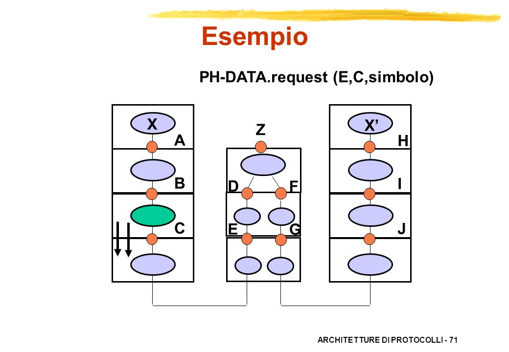 Esempio PH-DATA.request (E,C,simbolo) X X' Z A B C H I J D E F G