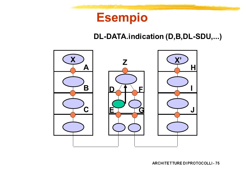 Esempio DL-DATA.indication (D,B,DL-SDU,...) X X' Z A B C H I J D E F G
