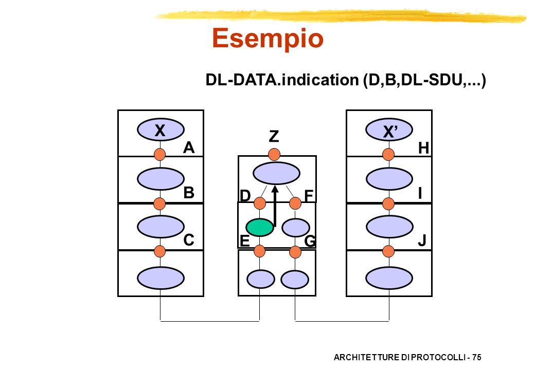 Esempio DL-DATA.indication (D,B,DL-SDU,...) X X' Z A B C H I J D E F G