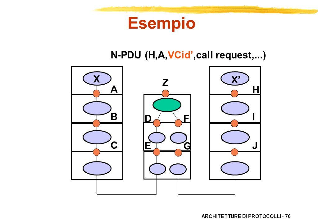 Esempio N-PDU (H,A,VCid',call request,...) X X' Z A B C H I J D E F G