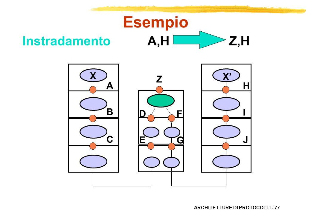 Esempio Instradamento A,H Z,H X X' Z A B C H I J D E F G