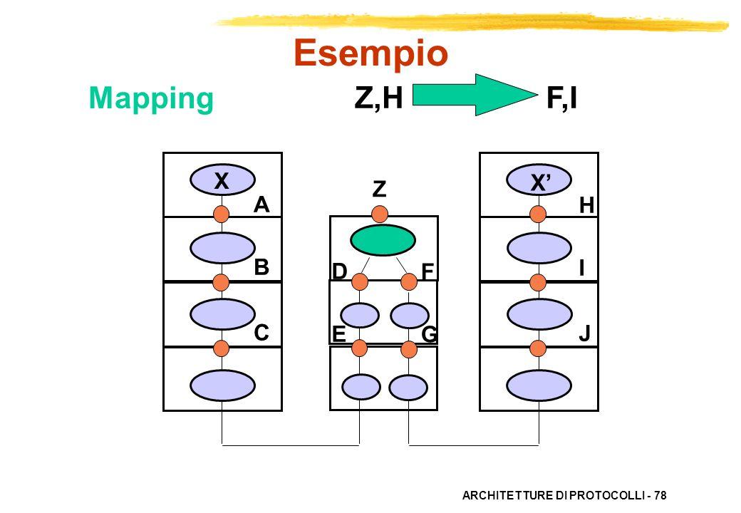 Esempio Mapping Z,H F,I X X' Z A B C H I J D E F G
