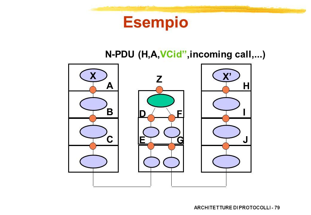 Esempio N-PDU (H,A,VCid'',incoming call,...) X X' Z A B C H I J D E F