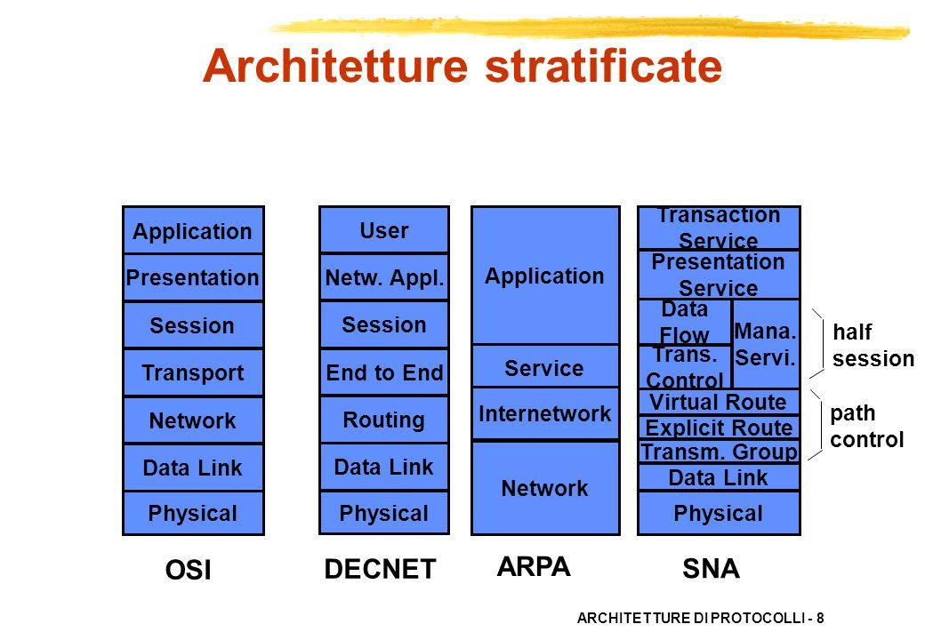 Architetture stratificate