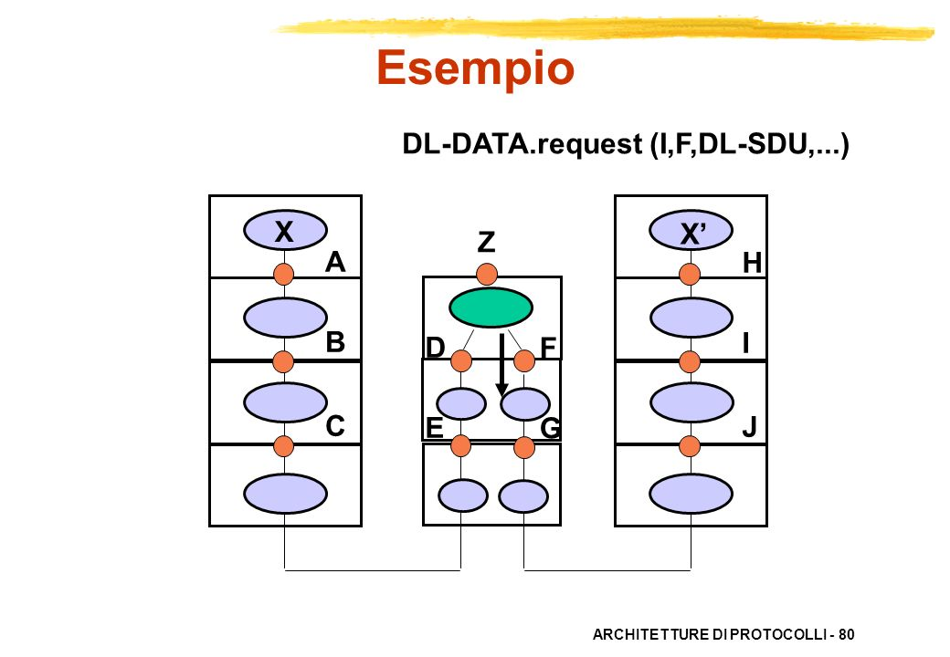Esempio DL-DATA.request (I,F,DL-SDU,...) X X' Z A B C H I J D E F G