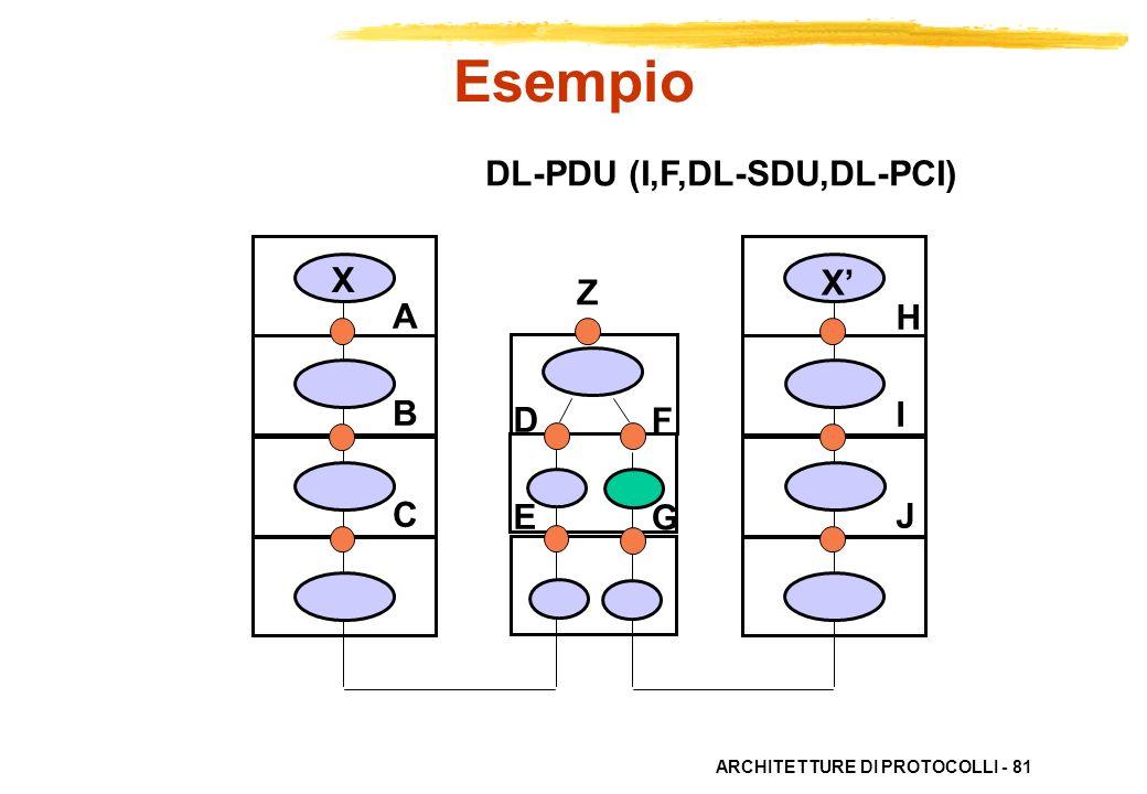 Esempio DL-PDU (I,F,DL-SDU,DL-PCI) X X' Z A B C H I J D E F G