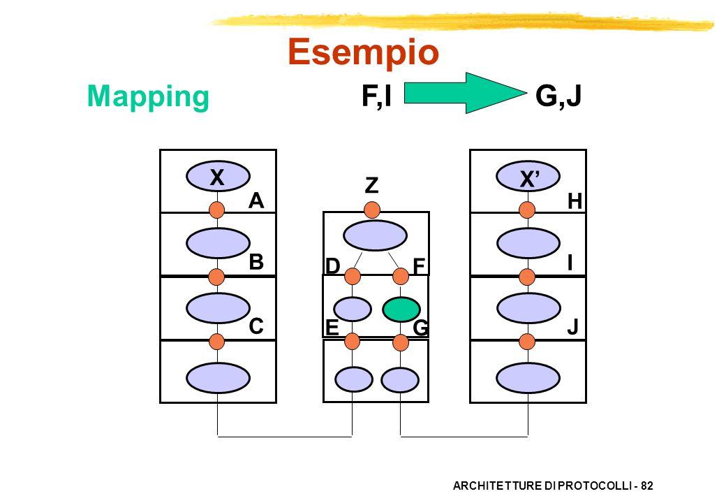 Esempio Mapping F,I G,J X X' Z A B C H I J D E F G