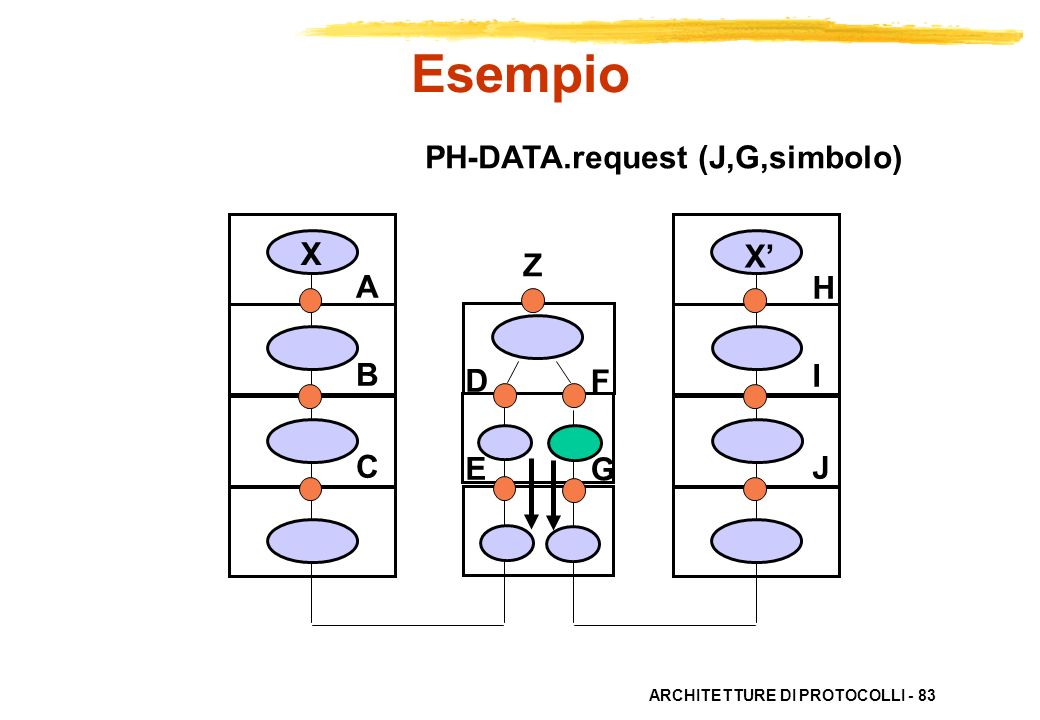 Esempio PH-DATA.request (J,G,simbolo) X X' Z A B C H I J D E F G