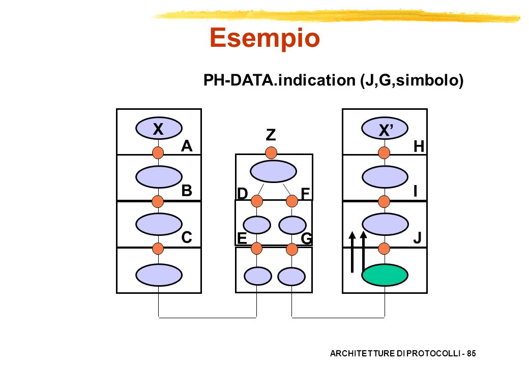 Esempio PH-DATA.indication (J,G,simbolo) X X' Z A B C H I J D E F G