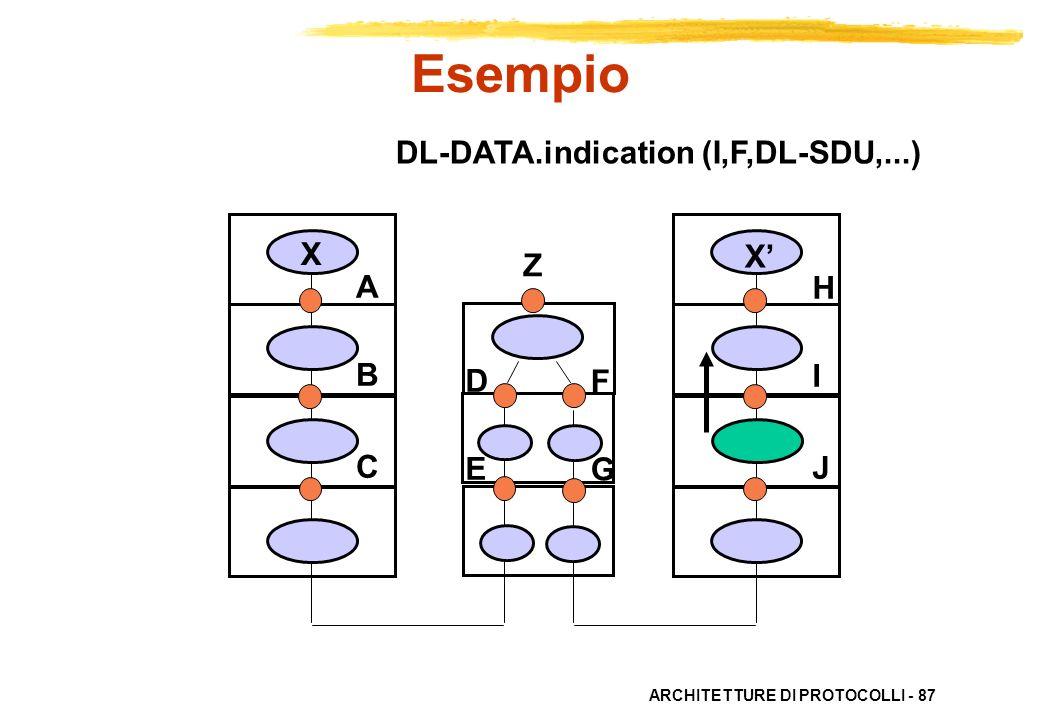 Esempio DL-DATA.indication (I,F,DL-SDU,...) X X' Z A B C H I J D E F G