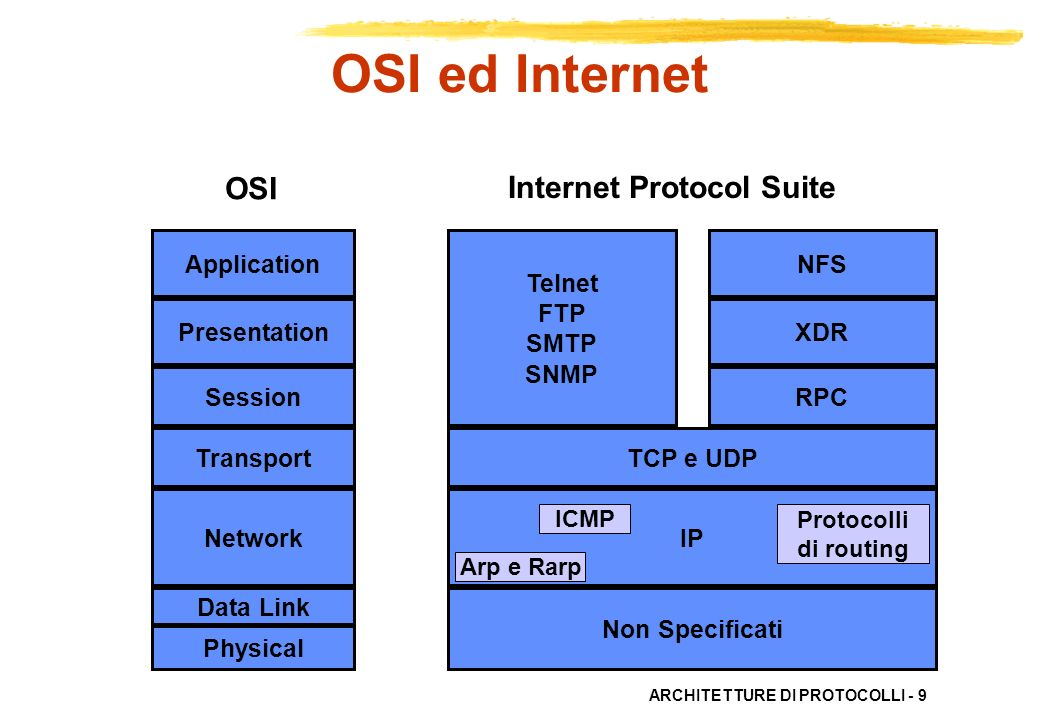 OSI ed Internet OSI Internet Protocol Suite Application Presentation