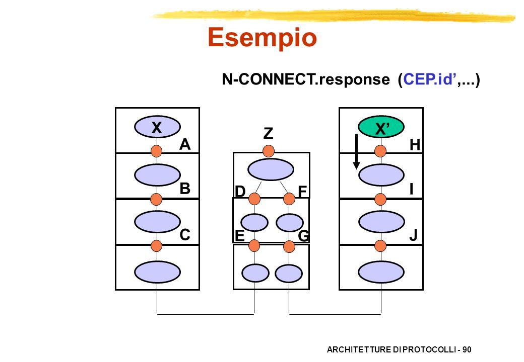 Esempio N-CONNECT.response (CEP.id',...) X X' Z A B C H I J D E F G