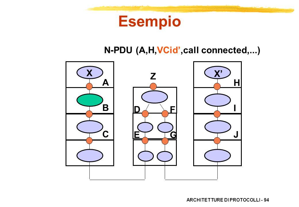 Esempio N-PDU (A,H,VCid',call connected,...) X X' Z A B C H I J D E F