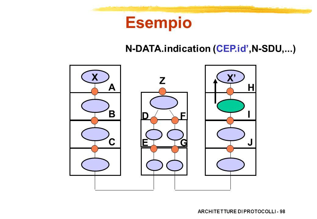 Esempio N-DATA.indication (CEP.id',N-SDU,...) X X' Z A B C H I J D E F