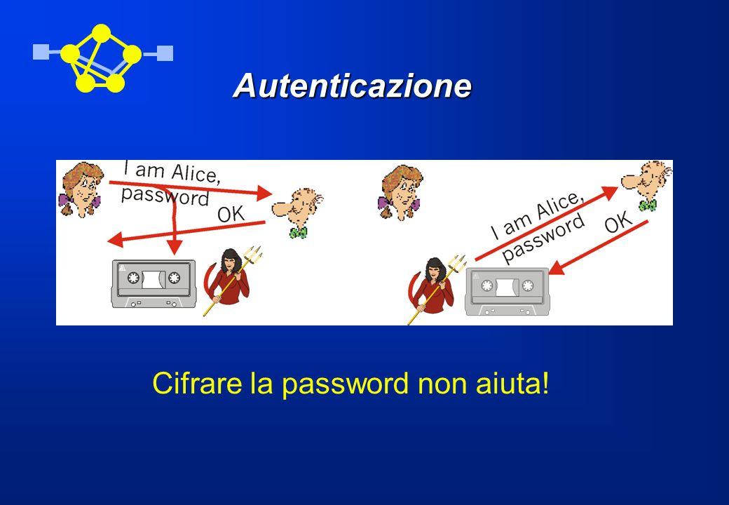 Autenticazione Cifrare la password non aiuta!