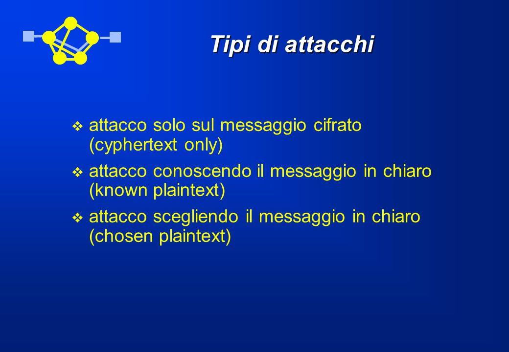 Tipi di attacchi attacco solo sul messaggio cifrato (cyphertext only)